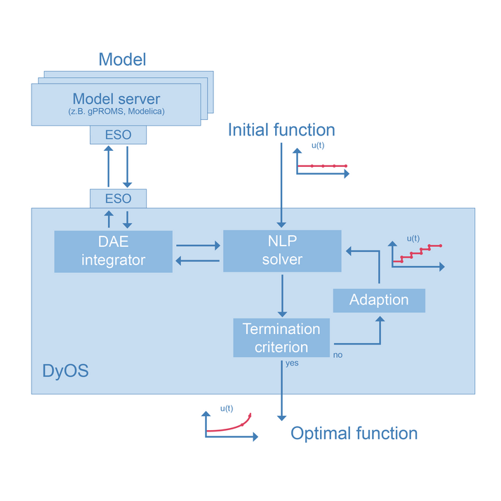 gproms code thesis Development of a bifurcation analysis approach based on gproms platform thus saving the work of supplying additional codes phd thesis university of.